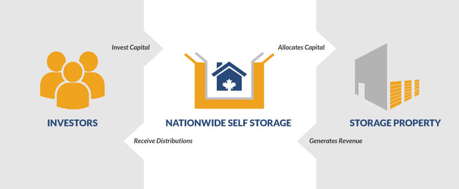 Investors invest capital into a NationWide Self Storage trust offering through a purchase of Preferred Trust Units. NationWide allocates capital to develop or retrofit urban upscale self storage properties. The storage property generates revenue throughout its operation. Investors then receive the monthly cash distributions.